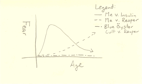 Age v. Fear graph