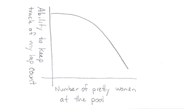 Number of Pretty Women at the Pool v. Ability to Keep Track of My Lap Count